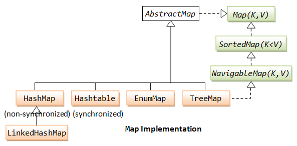 Collection_MapImplementation